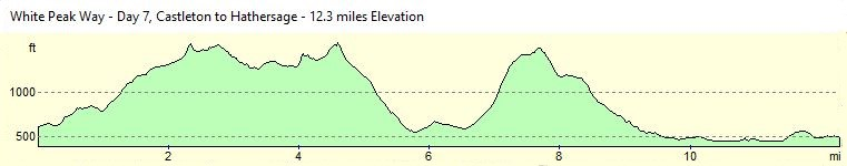 White Peak Way - Day 7 Altitude Profile
