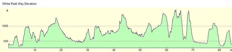 White Peak Way Altitude Profile