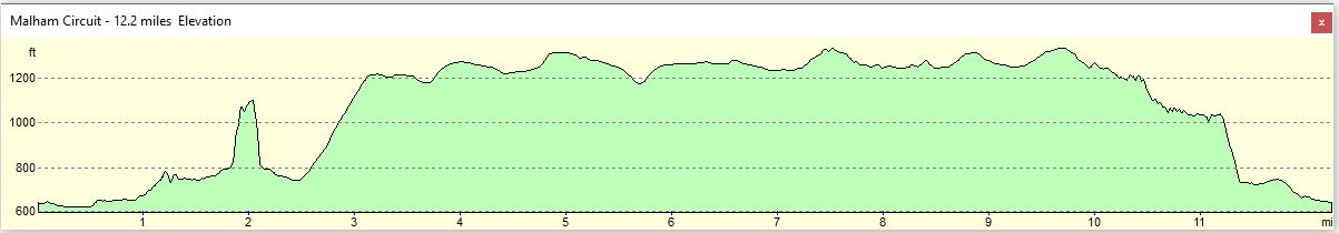 Yorkshire Dales - Day 1 Altitude Profile